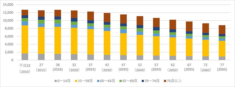 出典:data元 年齢区分別将来人口推計グラフ